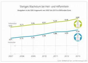 barmer-bildmaterial-Grafiken-Heil-und-Hilfsmittelreport-2014